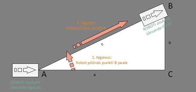 Roboti kolmnurga sõitmise ülesanne